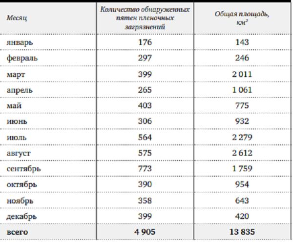 Табл. 1. Количество и площадь пятен, обнаруженных в ходе мониторинга в 2017г.